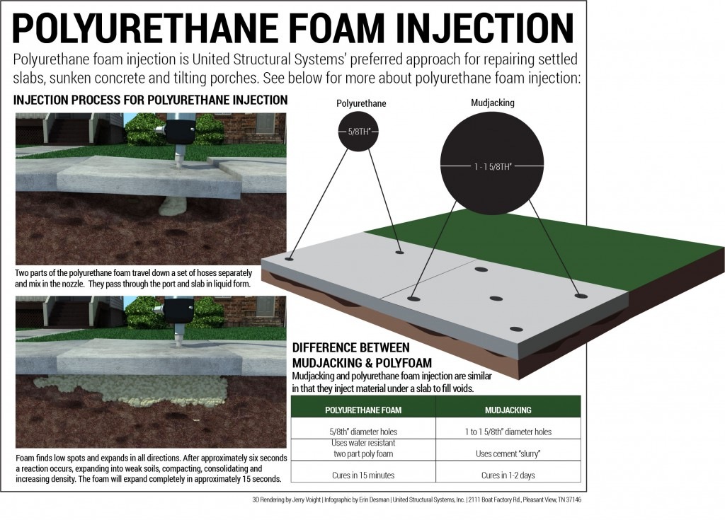 Polyurethane-Foam-Injection-Infographic