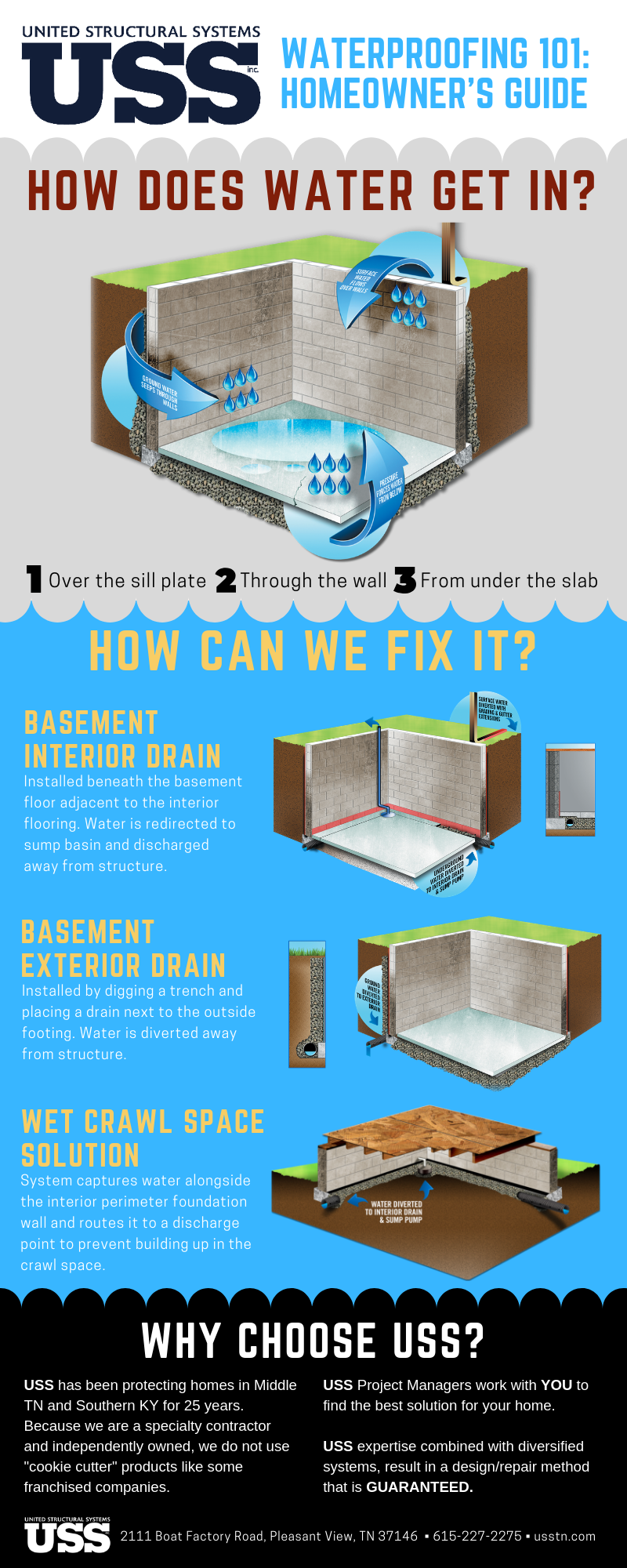 USS waterproofing 101 infographic
